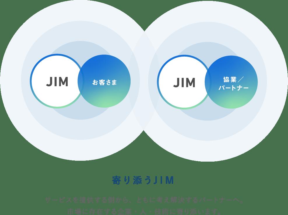 寄り添うJIM サービスを提供する側から、ともに解決するパートナーへ。市場に存在する企業・人・技術に寄り添います。